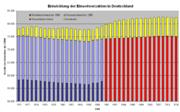 Entwicklung der Einwohnerzahlen in Deutschland seit 1970, aufgeteilt in Ost-, West-, Gesamtdeutschland und Ausländer