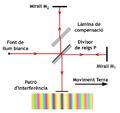 Experiment de Michelson-Morley amb llum blanca.png