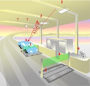 FasTrak - Diagram of FasTrak toll collections system. As the vehicle enters the toll lane, sensors (1) detect the vehicle. The two-antenna configuration (2) reads a transponder (3) mounted on the vehicle's windshield. As the vehicle passes through the exit light curtain (4), it is electronically classified by the treadle (5) based on the number of axles, and the ETC account is charged the proper amount. Feedback is provided to the driver on an electronic sign (6). If the vehicle does not have a transponder, the system classifies it as a violator and cameras (7) take photos of the vehicle and its license plate for processing. If the license plate is registered as belonging to a FasTrak user, the account is debited only the toll charge, and no penalty is charged.