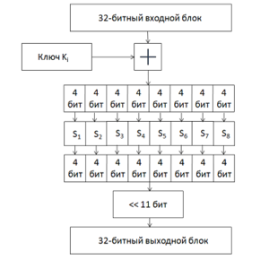 гост р 34 12 2015 алгоритм