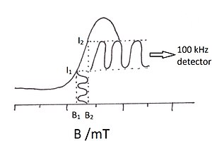 Electron paramagnetic resonance - The field oscillates between B1 and B2 due to the superimposed modulation field at 100 kHz. This causes the absorption intensity to oscillate between I1 and I2. The larger the difference the larger the intensity detected by the detector tuned to 100 kHz (note this can be negative or even 0). As the difference between the two intensities is detected the first derivative of the absorption is detected.