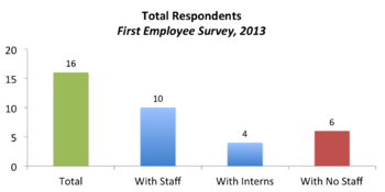 Shows the respondents by type of those respondents to the 1st employee study. All those with Interns also had staff