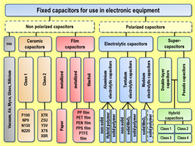 Overview over the most commonly used fixed capacitors in electronic equipment