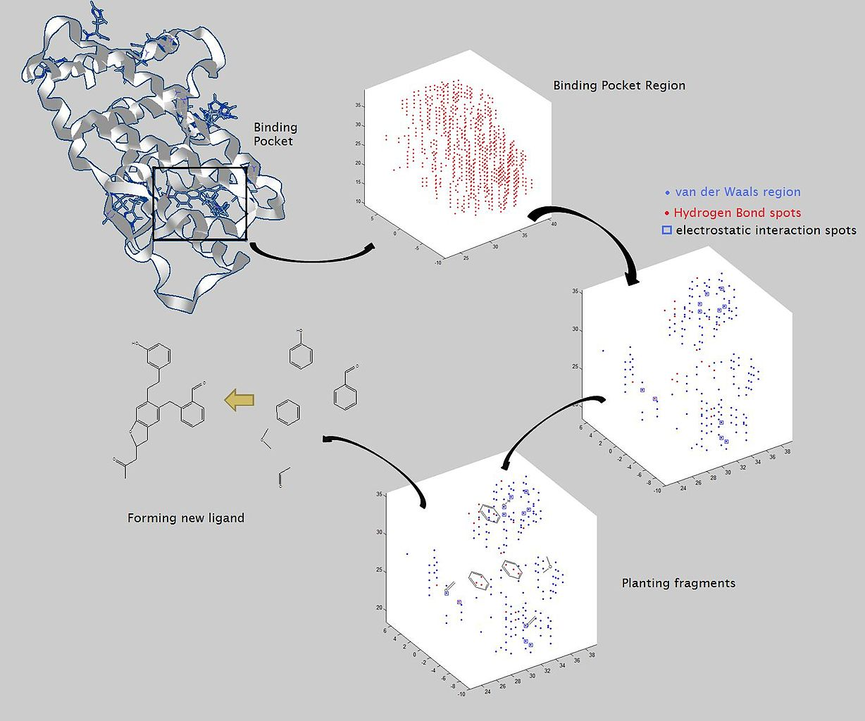 Creating Flow Charts: Flow chart for structure based drug design.jpg - Wikimedia ,Chart