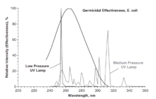 Chart comparing low pressure lamp to medium pressure lamp and the germicidal effectiveness curve