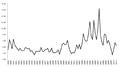 Global average oil refining margins (USD per barrel).png