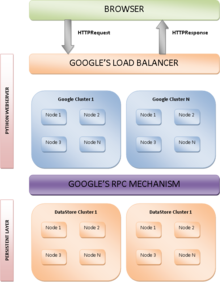Architecture du Google App Engine