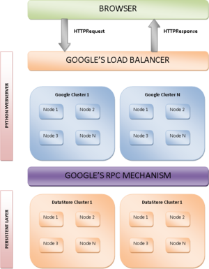 English: Architecture of the Google App Engine...