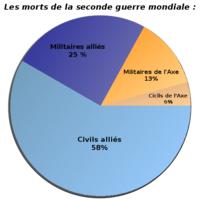 Comme le montre ce graphique, plus de la moitié des victimes furent