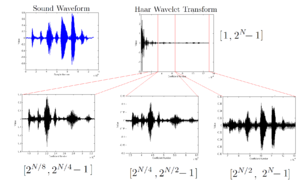 Discrete wavelet transform - Wikipedia