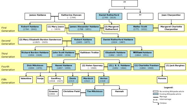 Categoryhaldane Family Wikipedia