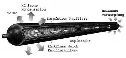 Wärmerohr – Wikipedia