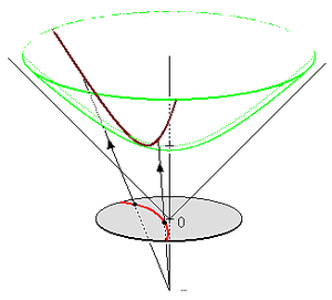 Hyperboloid model - Red circular arc is geodesic in Poincaré disk model; it projects to the brown geodesic on the green hyperboloid.
