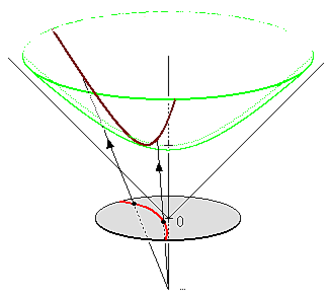Minkowski space - Red circular arc is geodesic in Poincaré disk model; it projects to the brown geodesic on the green hyperboloid.