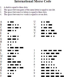 c'est quoi ? 250px-International_Morse_Code
