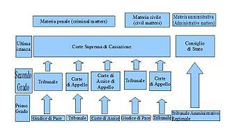 Judiciary of Italy - Italian Court system