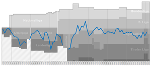FC Kufstein - Historical chart of Kufstein league performance