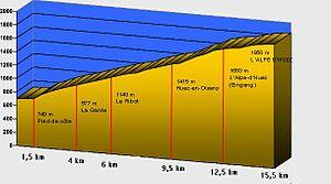 Alpe d'Huez - Profile of Alpe d'Huez