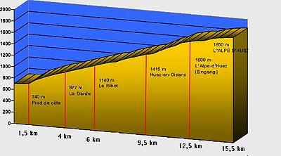 Profile of Alpe d'Huez