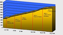Altitude profile of the Alpe d'Huez climb.