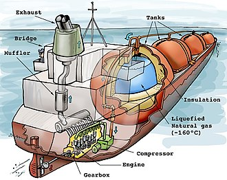 LNG carrier - The inside of a LNG carrier