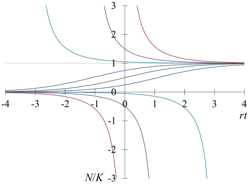 https://upload.wikimedia.org/wikipedia/commons/thumb/1/1f/Logistic_curve_overall_view.png/800px-Logistic_curve_overall_view.png