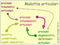 MalattieArticolari.png