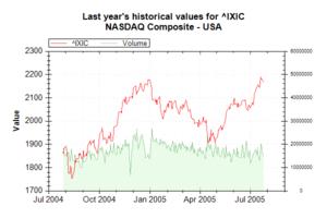Market Data Index IXIC on 20050726 202628 UTC