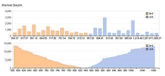 Market depth - Image: Market Depth