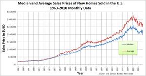 United States Housing Bubble Wikipedia
