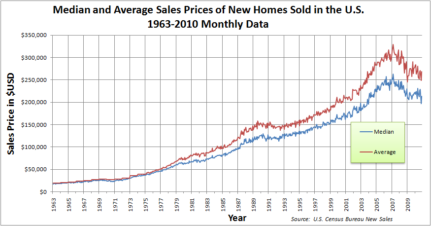 Median and Average Sales Prices of New Homes Sold in the US 1963-2010 Monthly