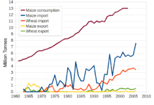Mexico FAO maize wheat.png