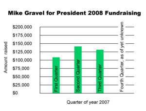 Mike Gravel presidential campaign, 2008 - Gravel's fundraising efforts for the first three quarters of 2007.