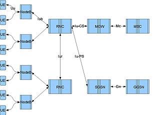 Radio Network Controller - RNC Interfaces