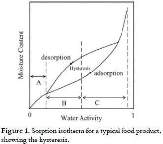 Moisture sorption isotherm - Moisture sorption isotherm