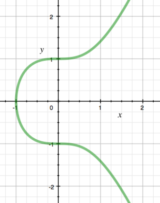 Mordell curve - Image: Mordell curve example