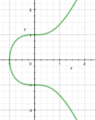 Mordell curve example.png