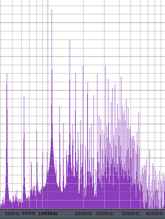 Multiphonic - The frequency spectrum of this sound.