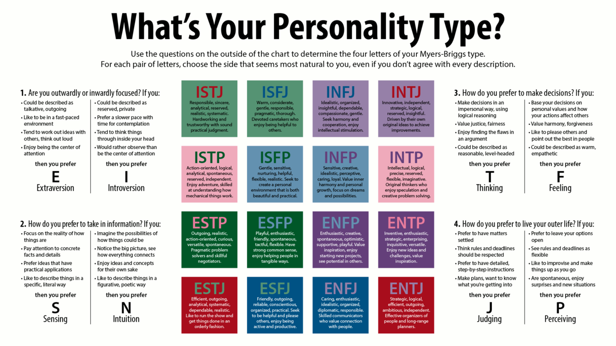 Canny image inside myers briggs test for students printable
