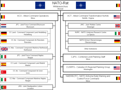 Structure of NATO - Wikipedia