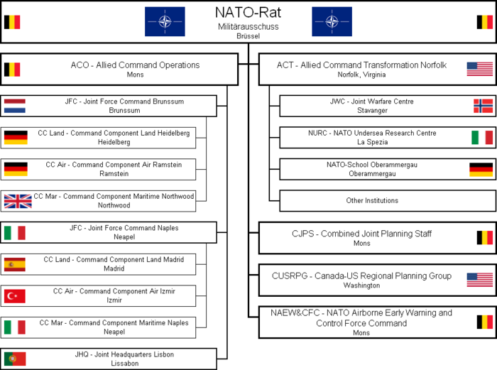 Military structures of NATO in 2006.