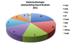 Zetelverdeling Provinciale Staten 2011