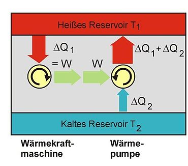 Thermodynamik – Chemie-Schule