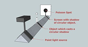 Arago spot - Arago spot experiment. A point source illuminates a circular object, casting a shadow on a screen. At the shadow's center a bright spot appears due to diffraction, contradicting the prediction of geometric optics.