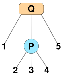 PQ tree - Wikipedia, the free encyclopedia