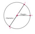 Raggio e diametro.png