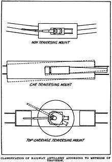 هدية لمنتدانا مدفعية السكك الحديدية 220px-Railway_Gun_Types