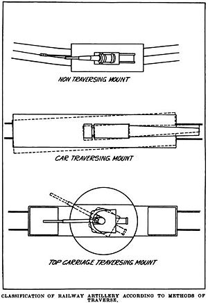 Railway gun - Non-traversing (top); car traversing mount (middle); top carriage traversing mount (bottom)