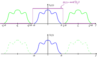 Nyquist–Shannon sampling theorem - Spectrum, Xs(f), of a properly sampled bandlimited signal (blue) and the adjacent DTFT images (green) that do not overlap. A brick-wall low-pass filter, H(f), removes the images, leaves the original spectrum, X(f), and recovers the original signal from its samples.
