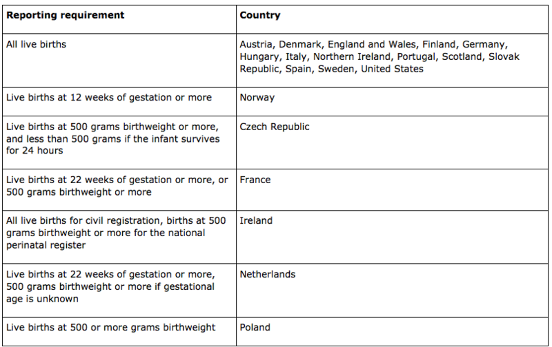 Requirements for reporting a live birth, United States and selected European countries, 2004.png